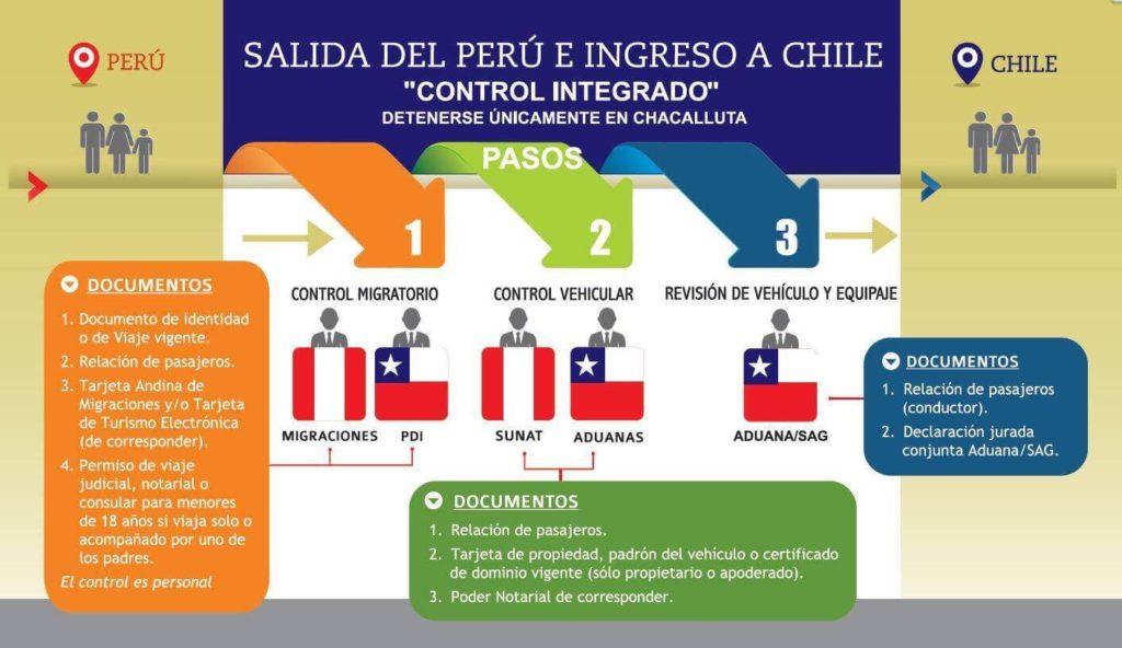 Requisitos Para Entrar A Chile