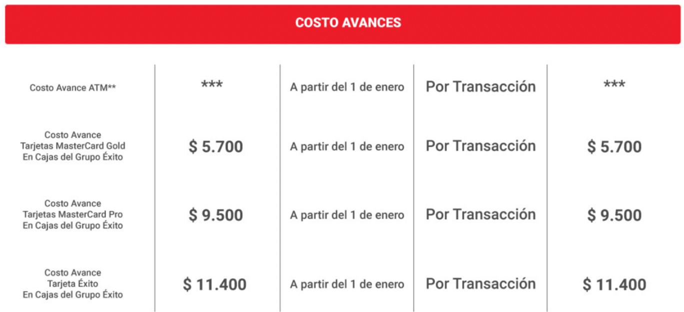 TARJETA ÉXITO CUOTA DE MANEJO